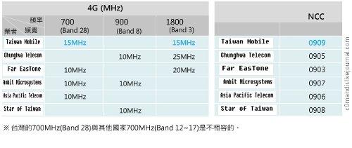Частоты операторов сетей LTE Тайваня
