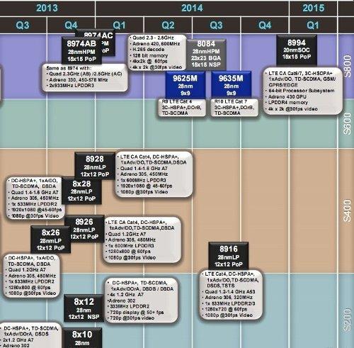 Roadmap Qualcomm