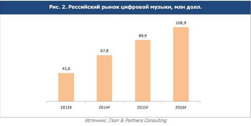 Российский рынок цифровой дистрибуции музыки