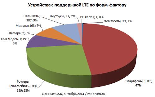 Экосистема LTE UE, октябрь 2014 / GSA