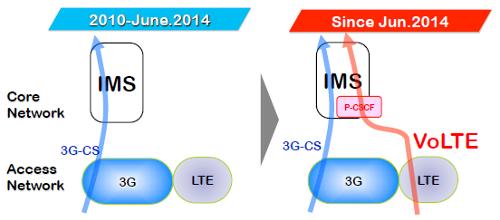 NTT DoCoMo внедрила VoLTE на базе IMS 3G и P-CSCF