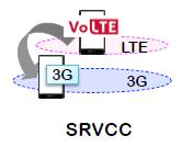 SRVCC в LTE