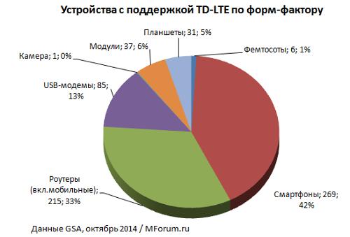 Рынок устройств TD-LTE по форм-фактору, октябрь 2014, данные GSA