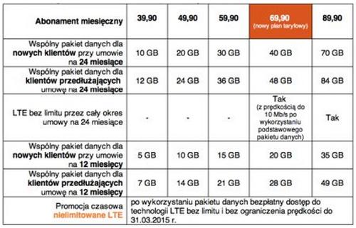 Orange, Польша, Oferta Orange Free Net z terminalem (24 miesi?ce)