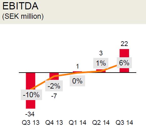 маржа EBITDA, млн SEK