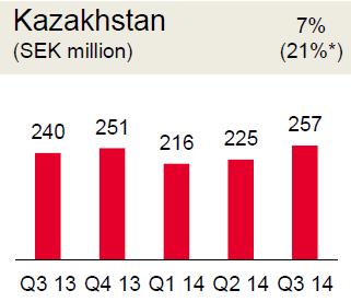 Доход от обслуживания мобильных абонентов Tele2 Казахстан