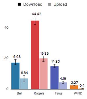Средние скорости мобильного ШПД в Канаде, Ванкувер