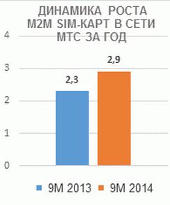 M2M и МТС