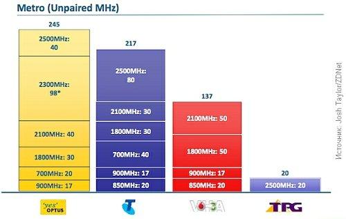 Частоты операторов сетей LTE Австралии