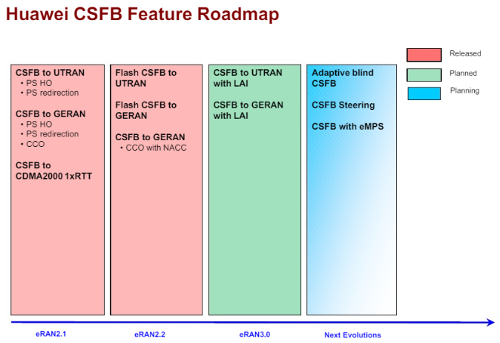 Huawei CSFB roadmap