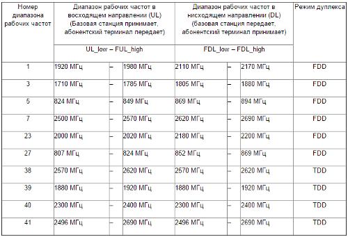 Диапазоны рабочих частот LTE-A в режиме CA