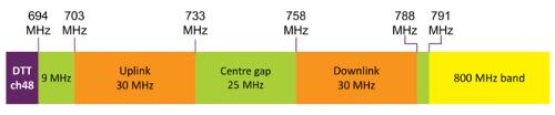 Частоты 700 МГц в UK распределят следующим образом