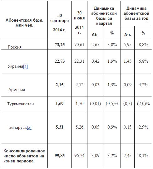 Телефонную Базу Мтс Беларусь
