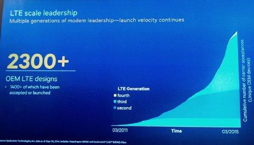 Лидерство в области модемов с поддержкой LTE