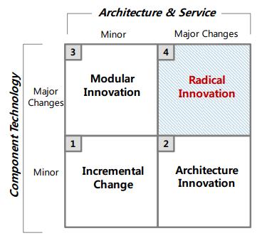 Классификация технологической эволюции