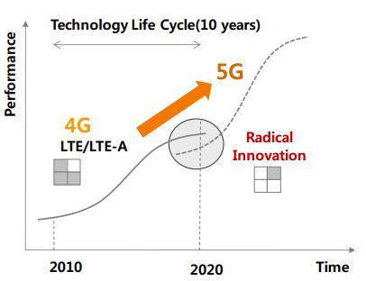Эволюционная кривая 5G