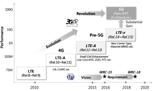 Направления и ожидаемые сроки эволюции к 5G