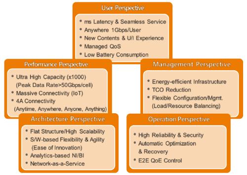 Ключевые требования к системам 5G