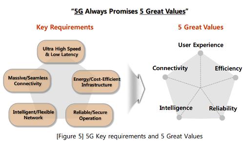 5G обещает 5 существенных ценностей