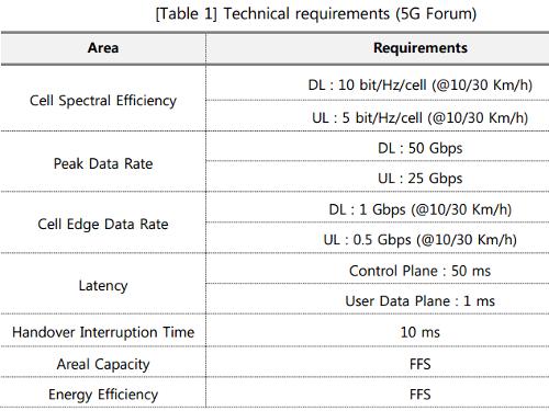 Технические требования (5G Forum)