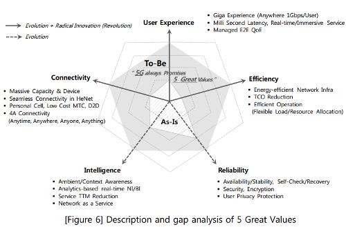 Описание и анализ проблем 5 основных ценностей