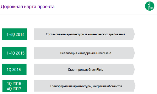 Единый биллинг для МегаФона обойдется в 22 млрд рублей до 2019 года