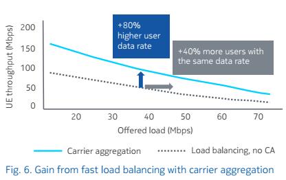 Выигрыш от быстрого балансирования нагрузки за счет использования систем LTE CA
