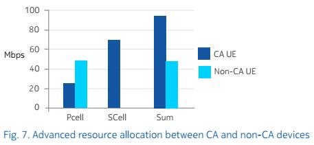 Усовершенствованное распределение ресурсов между устройствами с поддержкой и без поддержки CA