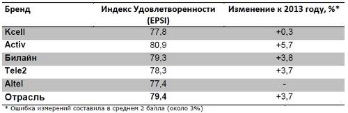 Индекс удовлетворенности телеком-брендами в Казахстане
