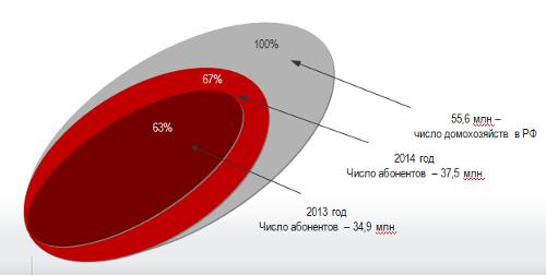 Рынок платного ТВ в России в 2014 году