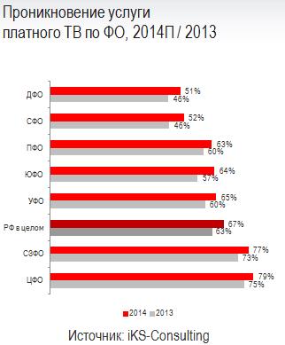 Проникновение услуги  платного ТВ по ФО, 2014П / 2013