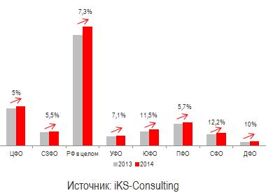 Динамика роста абонентской базы платного ТВ по ФО, 2014П / 2013
