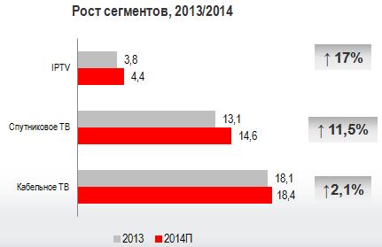 Рынок платного ТВ – 2014. Структура по технологиям