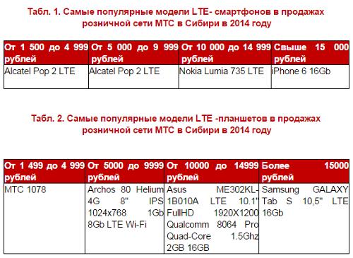 Популярные модели смартфонов и планшетов в продажах розницы МТС в Сибири в 2014 году