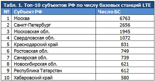 Топ-10 регионов по числу BS LTE
