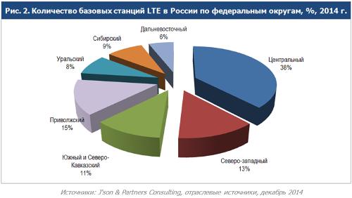 Количество базовых станций LTE в РФ по округам