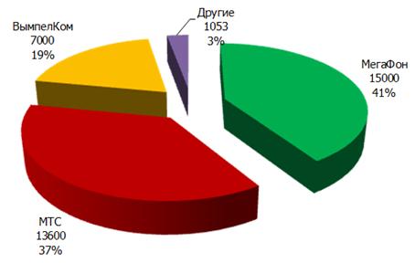 Число базовых станций LTE в России