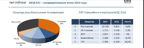 Предварительные итоги 2014 года от TMT Consulting, рынок ШПД, Россия