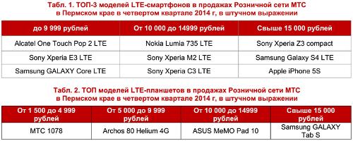 Топ-3 моделей LTE-смартфонов МТС в Пермском крае