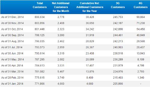 Число подключений к сети China Mobile по итогам декабря 2014