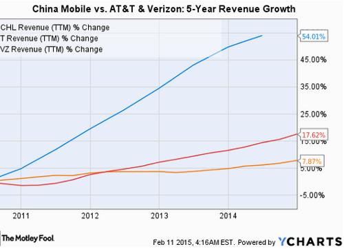 Рост доходов China Mobile