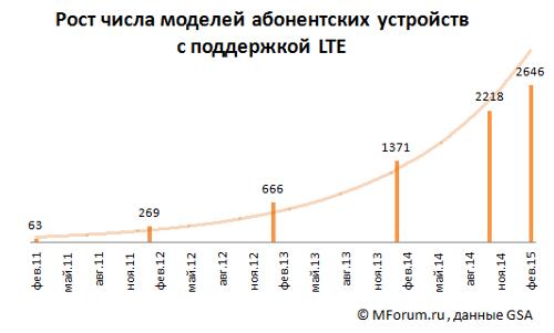 Число разновидностей абонентских устройств в мире выросло до 2646 на 16.02.2015 / GSA