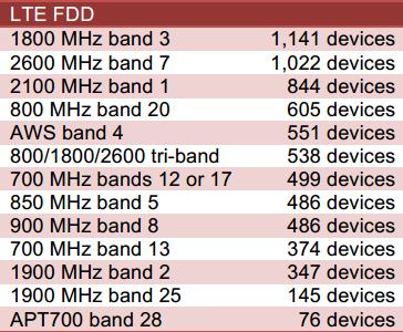 Число абонентских устройств LTE FDD по поддерживаемым частотным диапазонам