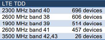 Число абонентских устройств TD-LTE по поддерживаемым частотным диапазонам