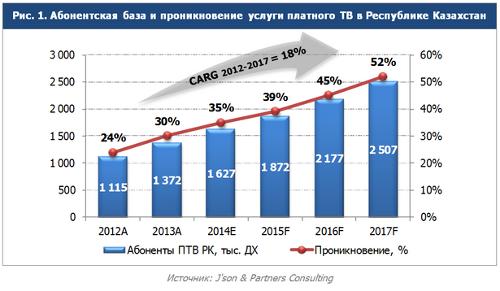 Абонентская база и проникновение услуги платного ТВ в Республике Казахстан