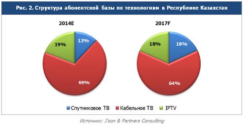Структура абонентской базы рынка платного ТВ в РК по технологиям