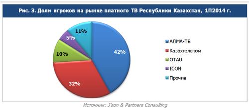 Доли игроков на рынке платного ТВ Казахстана