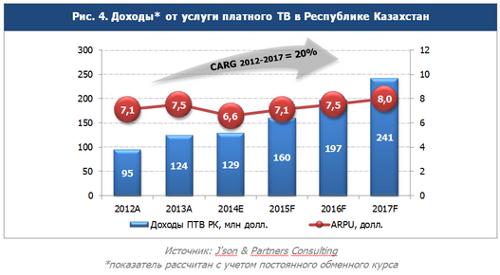 Доходы от услуги платного ТВ в Казахстане