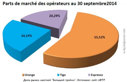 Телеком-рынок Сенегала