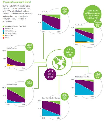 Основной рост числа подключений к сетям LTE обеспечит Азиатско-Тихоокеанский регион